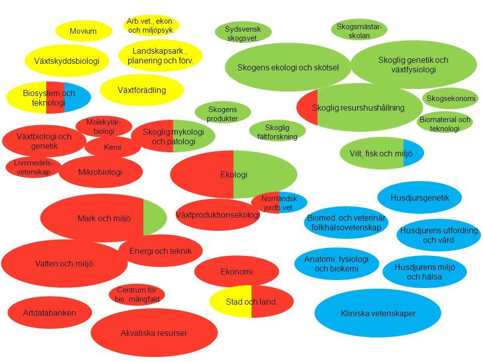 Skoglig genetik och växtfysiologi Växtskyddsbiologi
