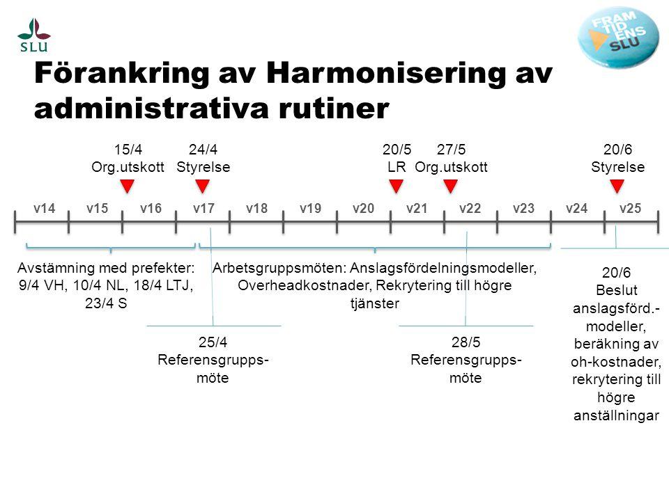 Förankring av Harmonisering av administrativa rutiner