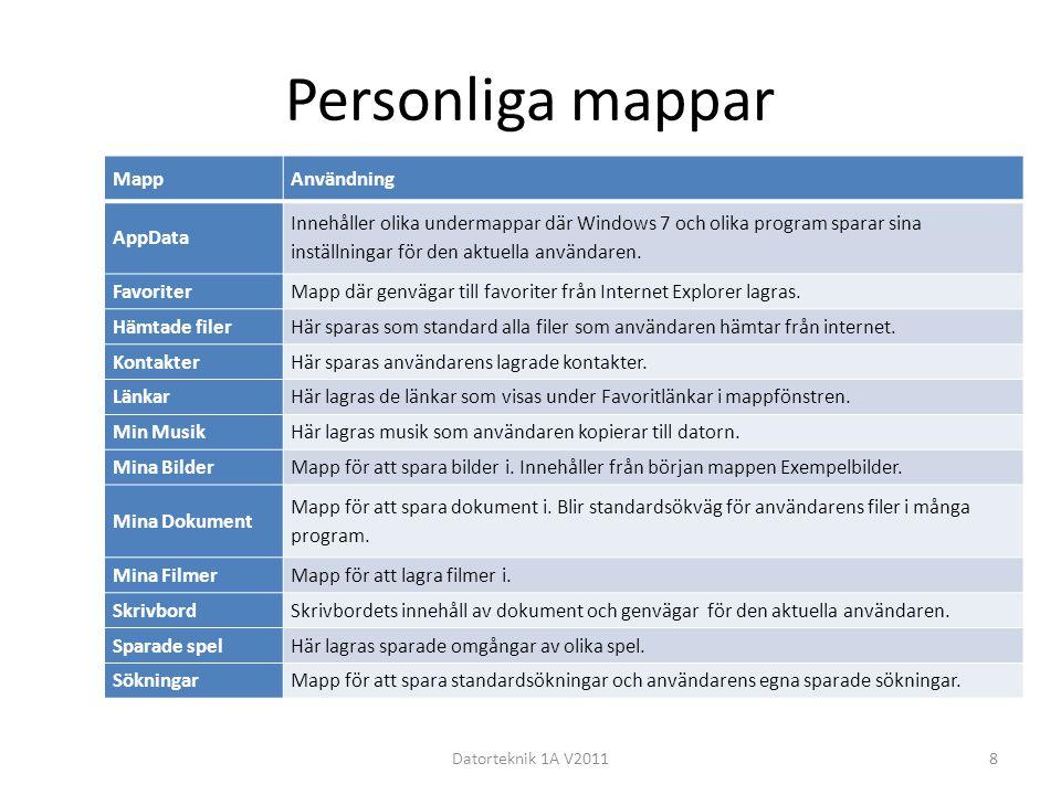 Personliga mappar Mapp Användning AppData