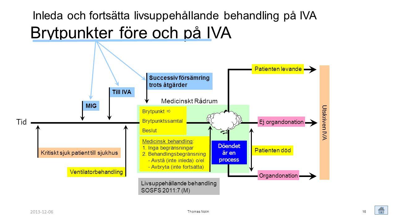 Brytpunkter före och på IVA