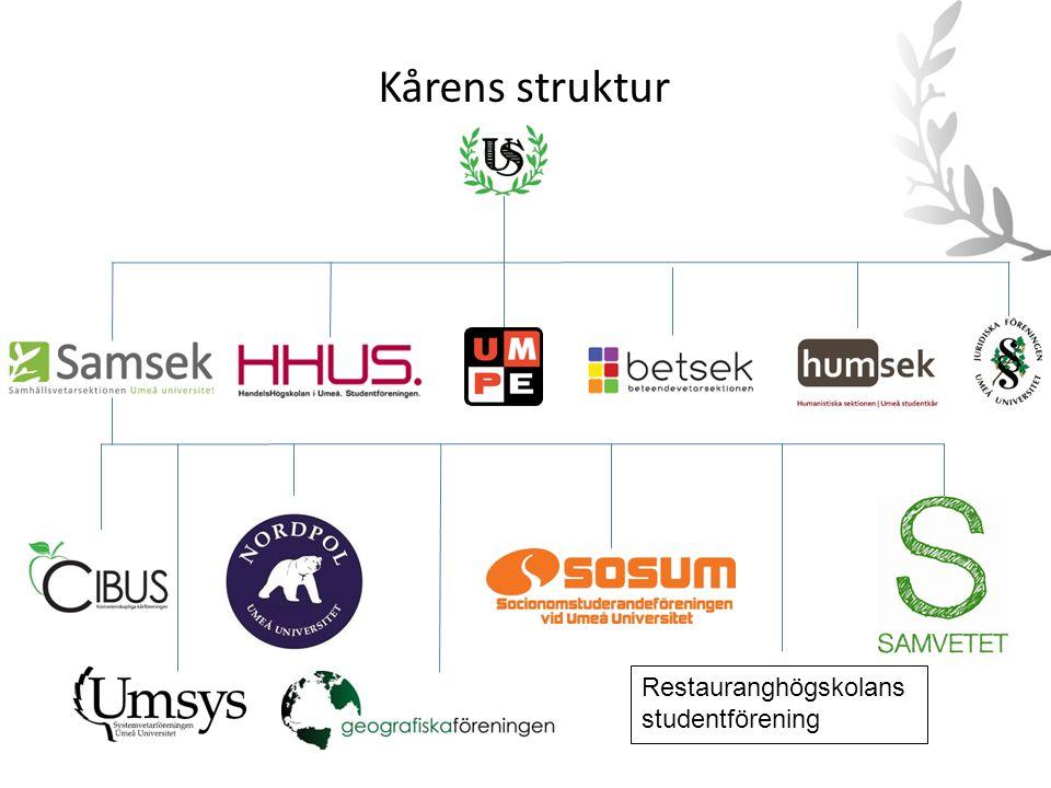 Kårens struktur Restauranghögskolans studentförening