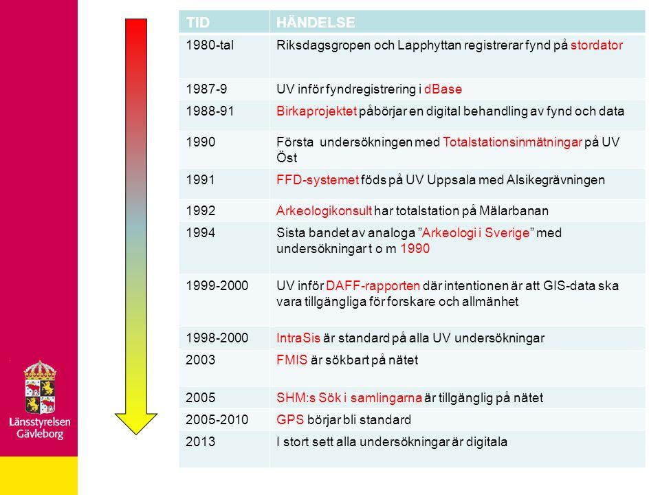 : TID. HÄNDELSE. 1980-tal. Riksdagsgropen och Lapphyttan registrerar fynd på stordator. 1987-9.