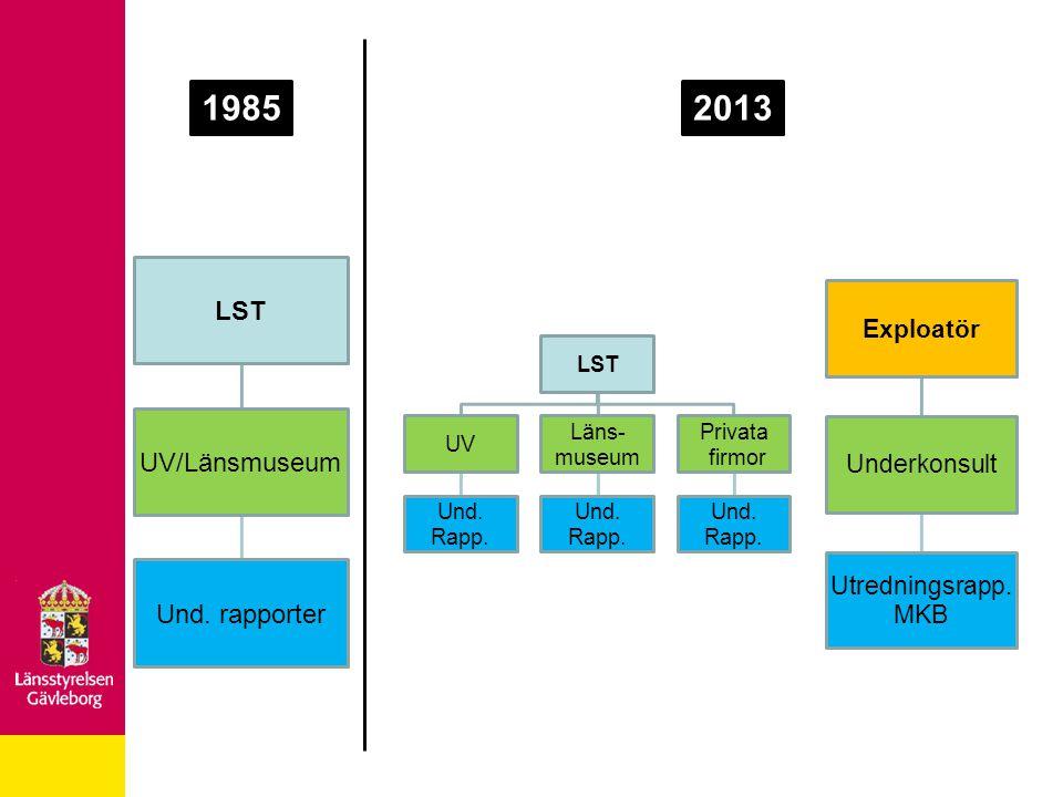 1985 2013 LST UV/Länsmuseum Und. rapporter Exploatör Underkonsult