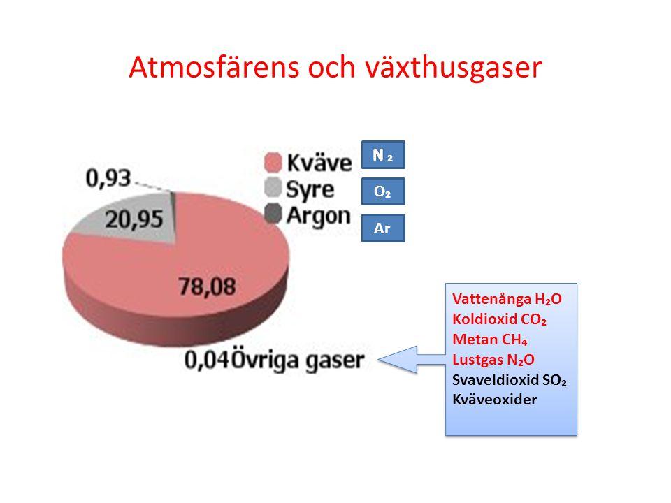 Atmosfärens och växthusgaser