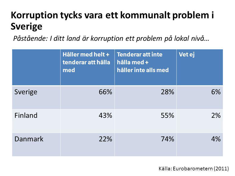 Korruption tycks vara ett kommunalt problem i Sverige Påstående: I ditt land är korruption ett problem på lokal nivå…
