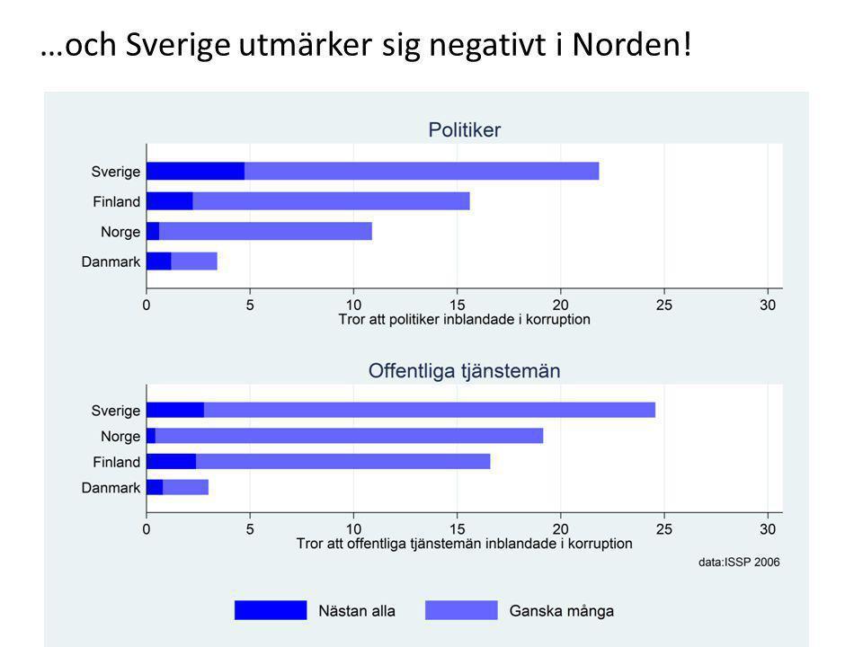 …och Sverige utmärker sig negativt i Norden!