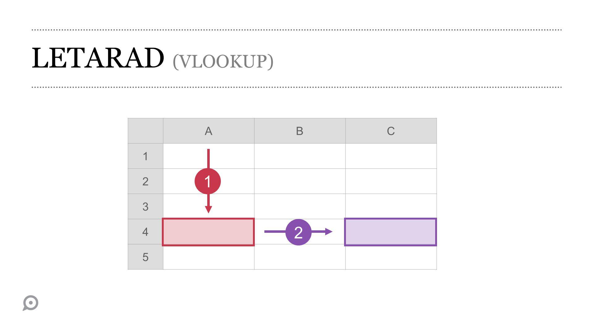 LETARAD (VLOOKUP) A B C 1 2 3 4 5 1 2