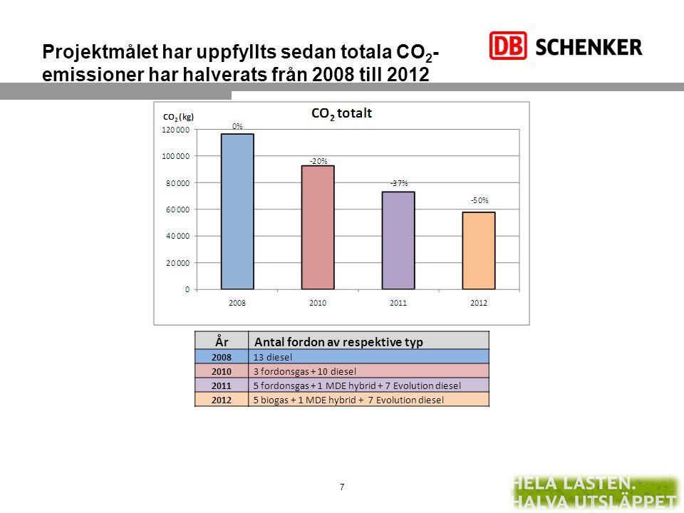 Projektmålet har uppfyllts sedan totala CO2-emissioner har halverats från 2008 till 2012