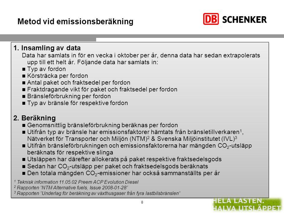 Metod vid emissionsberäkning