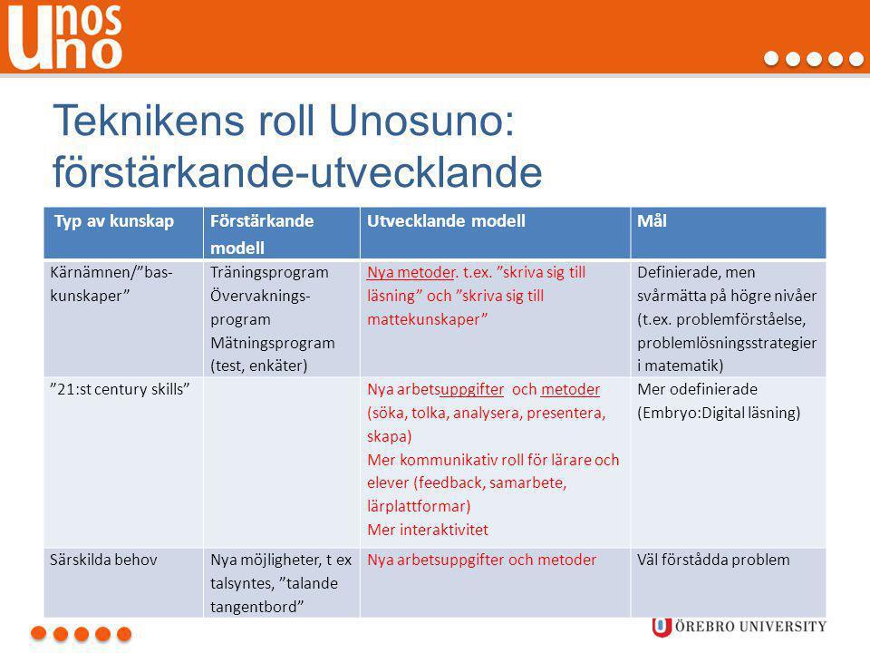 Teknikens roll Unosuno: förstärkande-utvecklande
