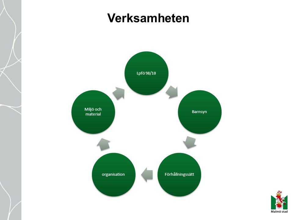 Verksamheten Lpfö 98/10 Barnsyn Förhållningssätt organisation