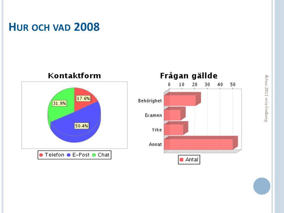 Hur och vad 2008 Århus 2011 mia lindberg