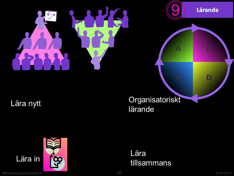 9 Organisatoriskt lärande Lära nytt Lära tillsammans Lära in Lärande