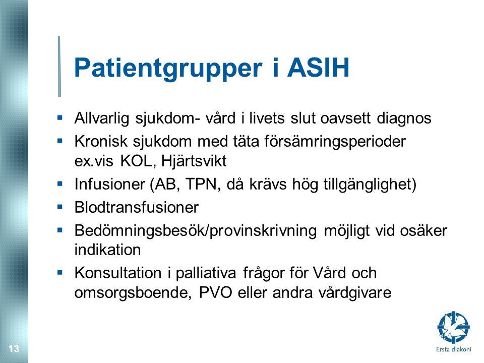Patientgrupper i ASIH Allvarlig sjukdom- vård i livets slut oavsett diagnos. Kronisk sjukdom med täta försämringsperioder ex.vis KOL, Hjärtsvikt.