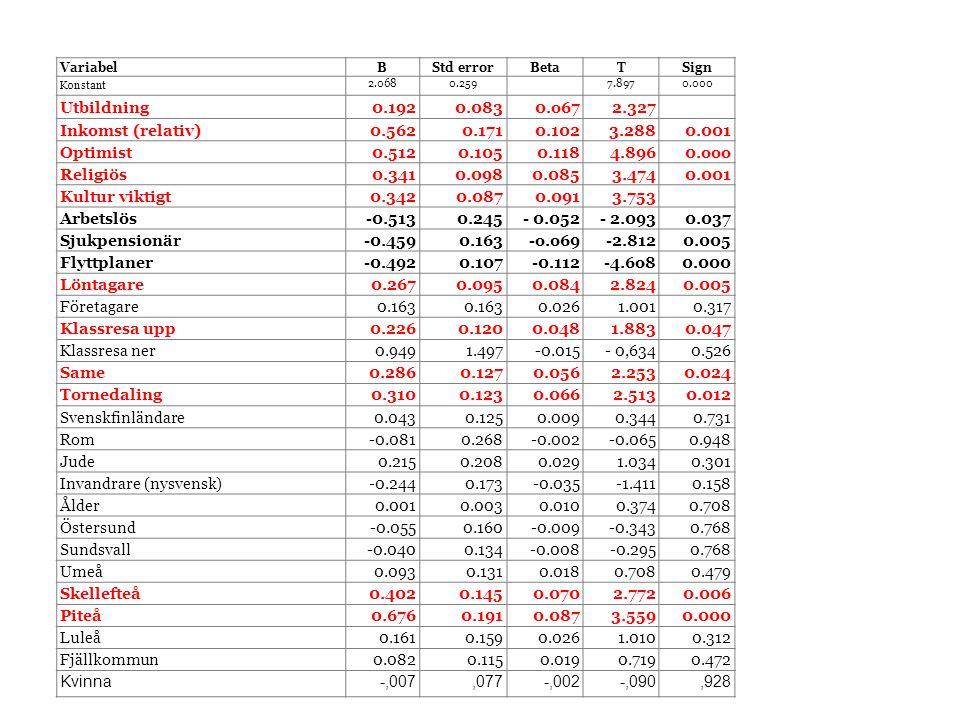 Invandrare (nysvensk) -0.244 0.173 -0.035 -1.411 0.158 Ålder 0.003