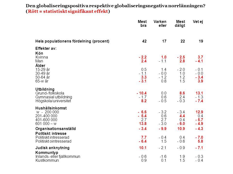 Den globaliseringspositiva respektive globaliseringsnegativa norrlänningen (Rött = statistiskt signifikant effekt)