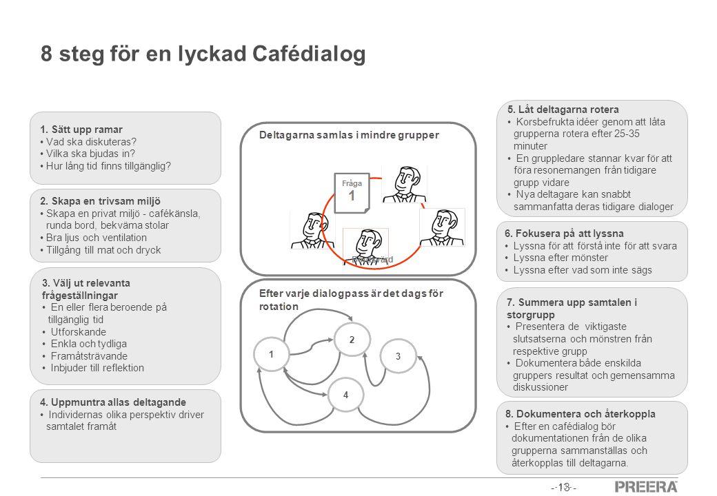 8 steg för en lyckad Cafédialog
