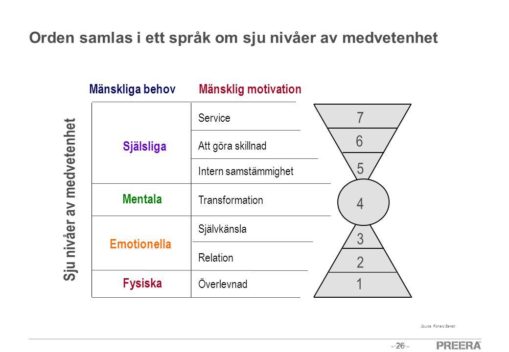 Orden samlas i ett språk om sju nivåer av medvetenhet