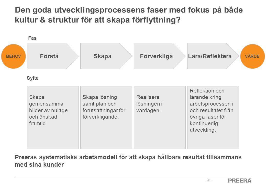 Den goda utvecklingsprocessens faser med fokus på både kultur & struktur för att skapa förflyttning