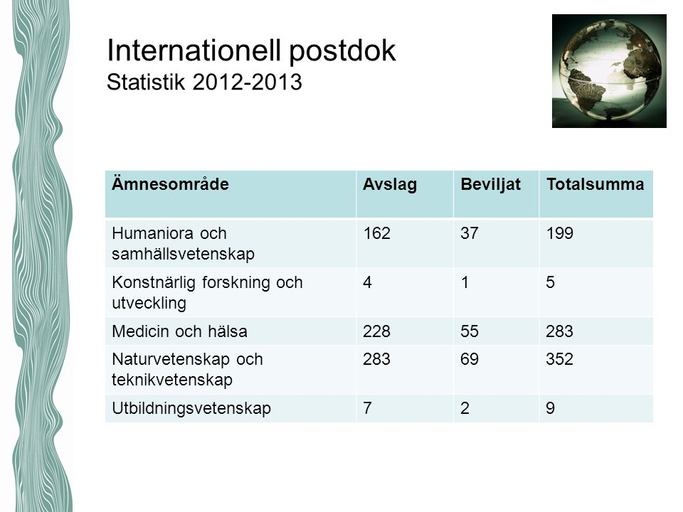 Internationell postdok Statistik 2012-2013