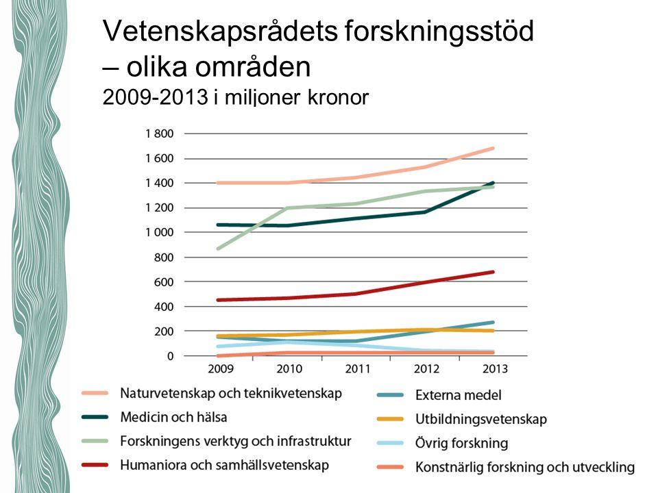 Vetenskapsrådets forskningsstöd – olika områden 2009-2013 i miljoner kronor