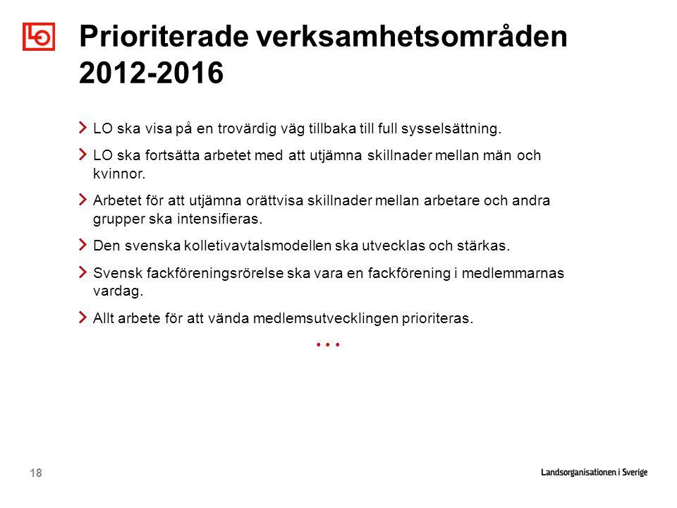 Prioriterade verksamhetsområden 2012-2016
