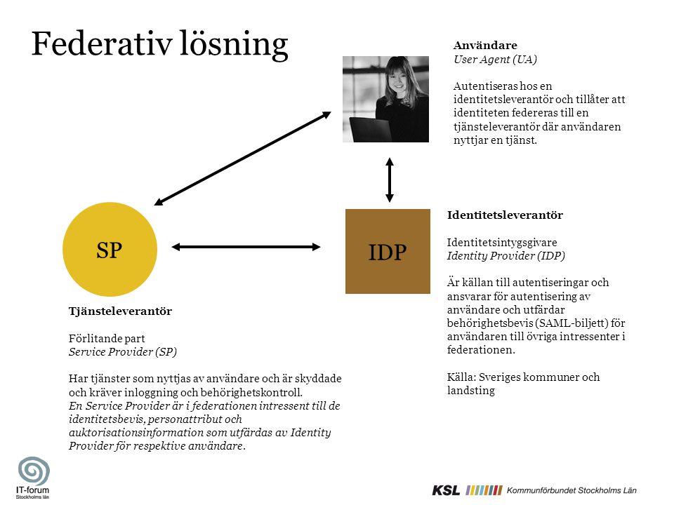 Federativ lösning SP IDP Användare User Agent (UA)