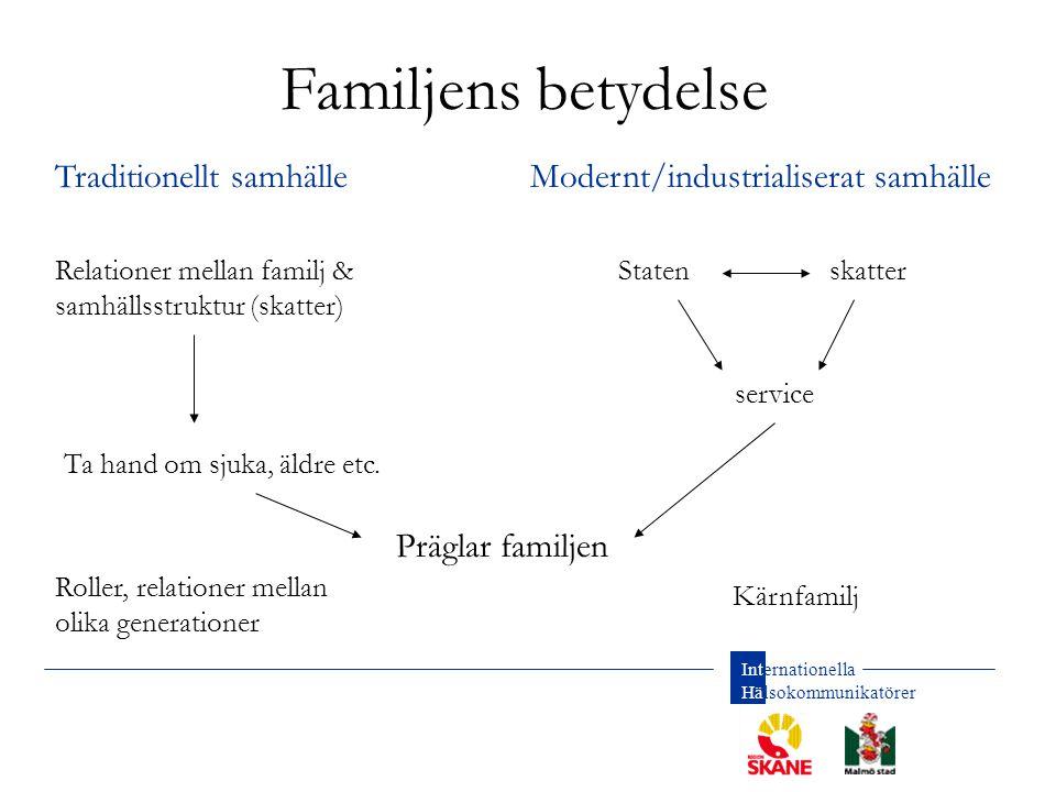 Familjens betydelse Traditionellt samhälle