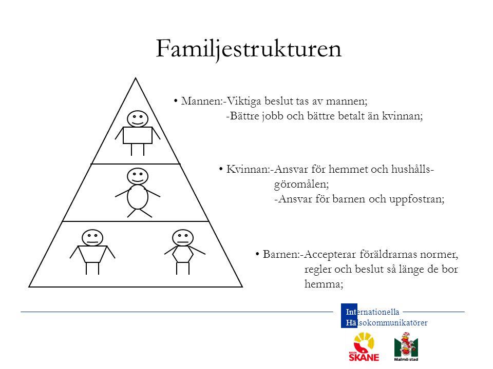 Familjestrukturen Mannen:-Viktiga beslut tas av mannen;