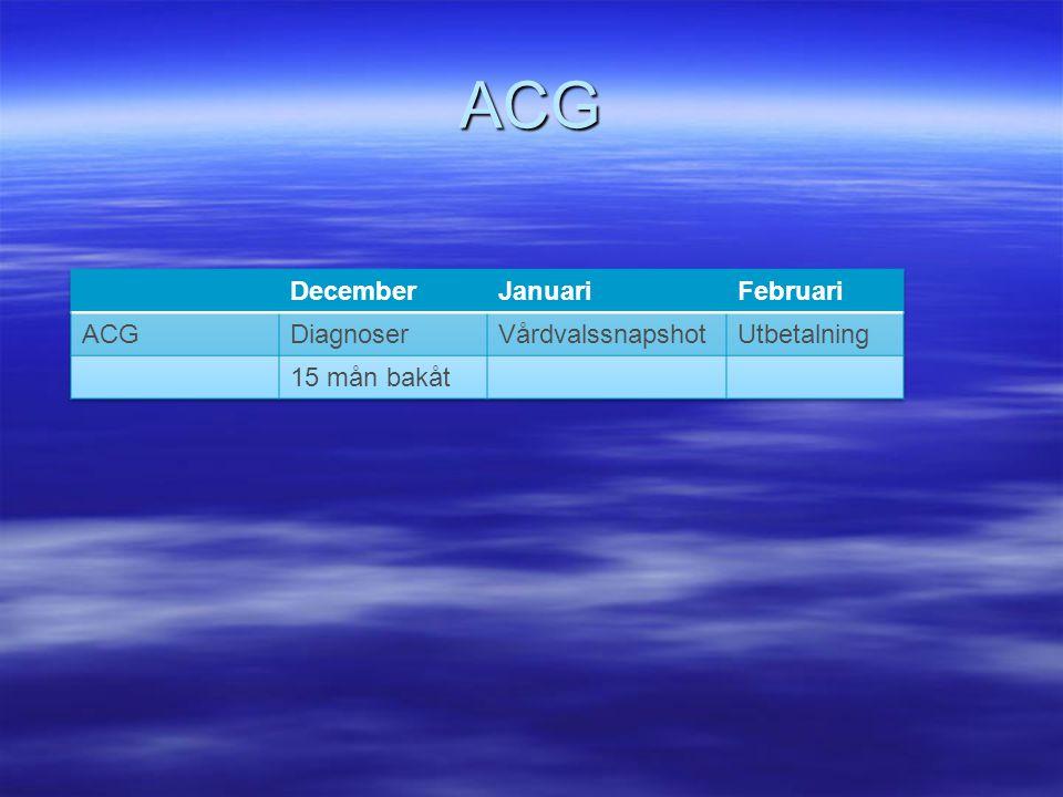 ACG December Januari Februari ACG Diagnoser Vårdvalssnapshot