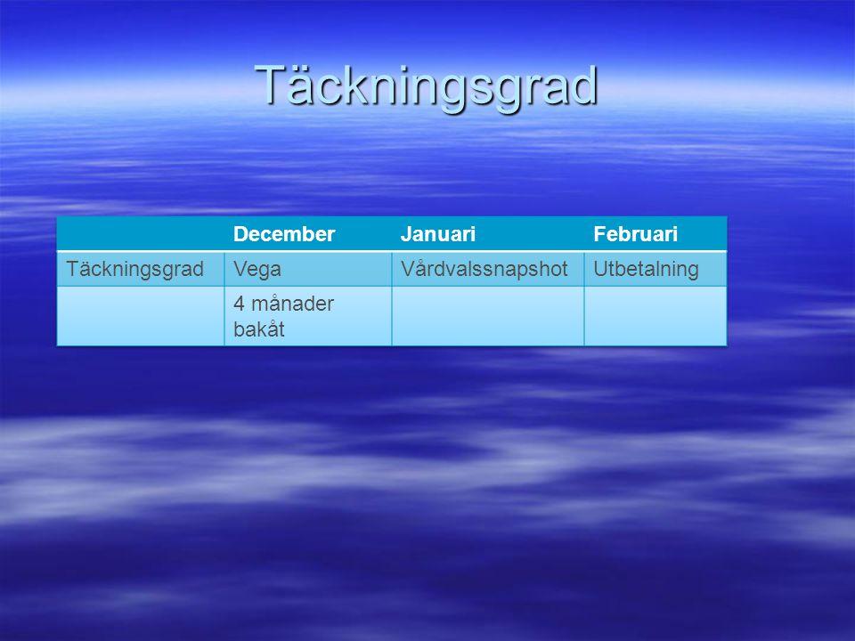 Täckningsgrad December Januari Februari Täckningsgrad Vega