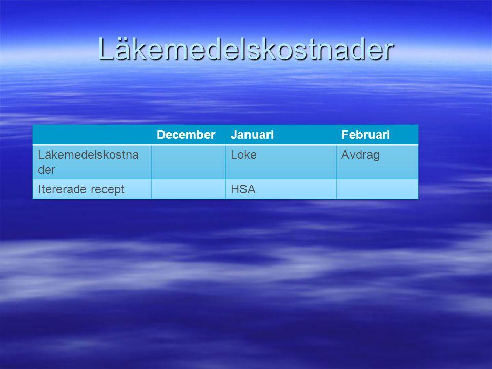 Läkemedelskostnader December Januari Februari Läkemedelskostnader Loke