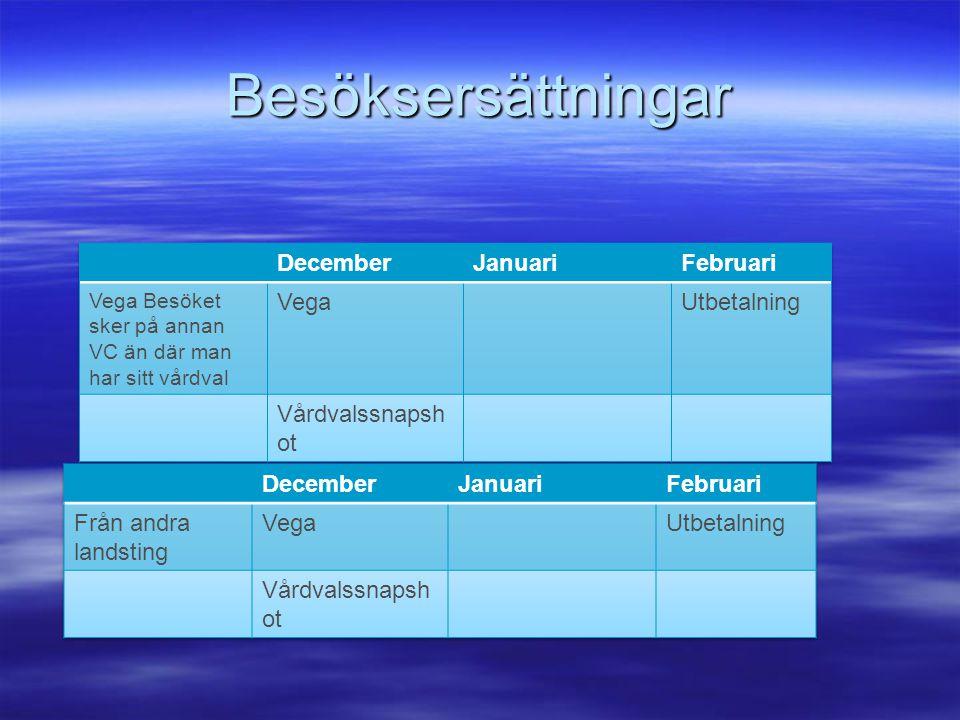 Besöksersättningar December Januari Februari Vega Utbetalning