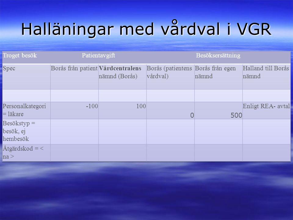 Halläningar med vårdval i VGR