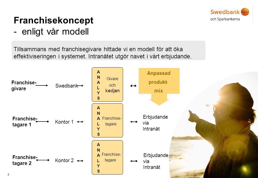 Franchisekoncept - enligt vår modell