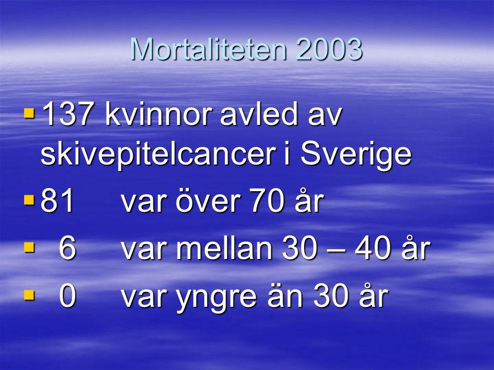 137 kvinnor avled av skivepitelcancer i Sverige 81 var över 70 år