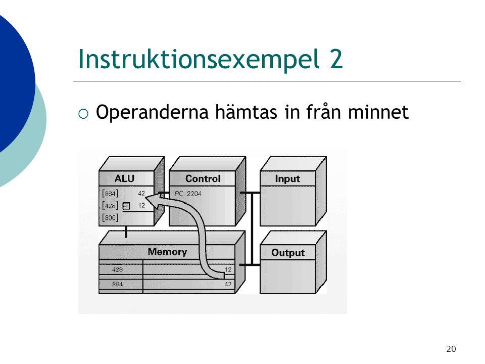 Instruktionsexempel 2 Operanderna hämtas in från minnet