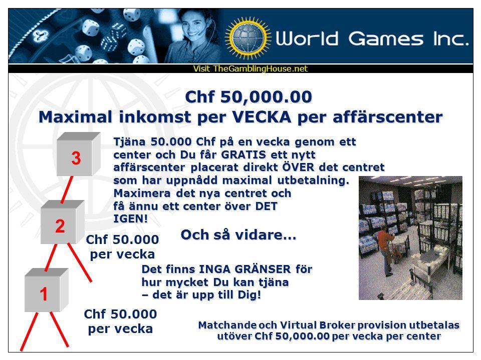 Maximal inkomst per VECKA per affärscenter