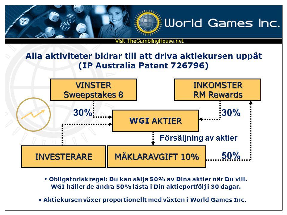 Aktiekursen växer proportionellt med växten i World Games Inc.