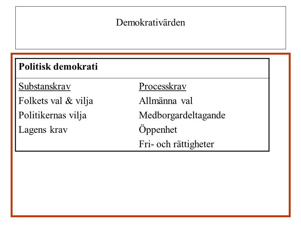 Demokrativärden Politisk demokrati. Substanskrav Processkrav. Folkets val & vilja Allmänna val.