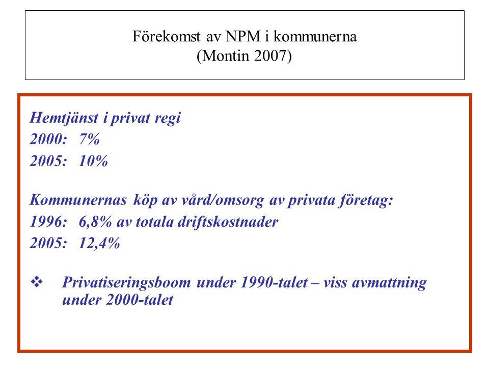 Förekomst av NPM i kommunerna (Montin 2007)