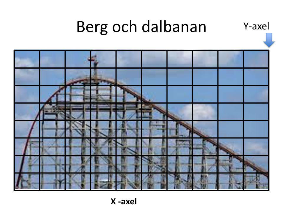 Berg och dalbanan Y-axel X -axel