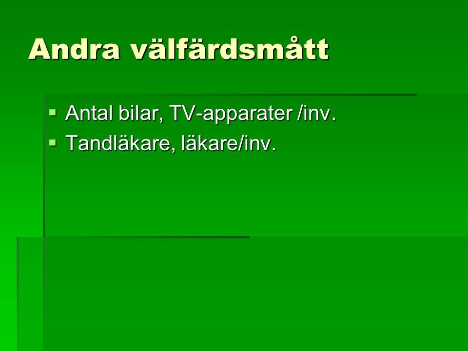 Andra välfärdsmått Antal bilar, TV-apparater /inv.