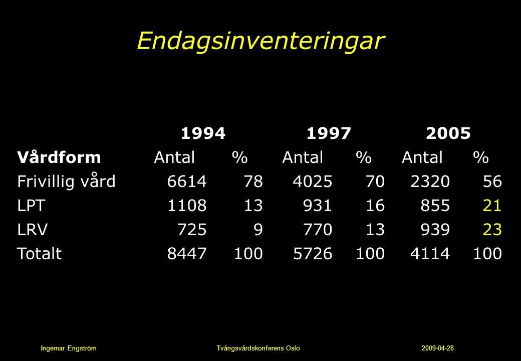 Endagsinventeringar Vårdform 1994 1997 2005 Antal % Frivillig vård