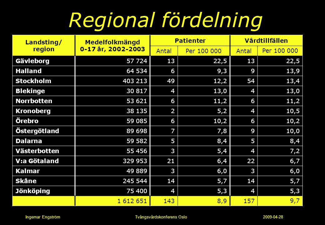 Regional fördelning Landsting/ region