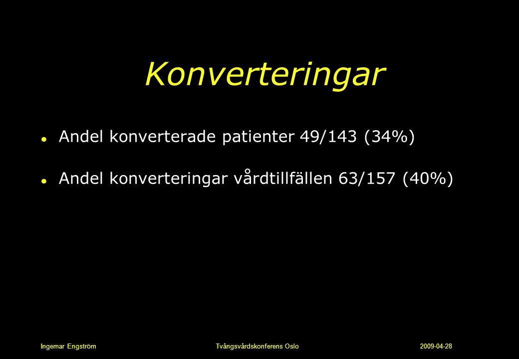 Konverteringar Andel konverterade patienter 49/143 (34%)