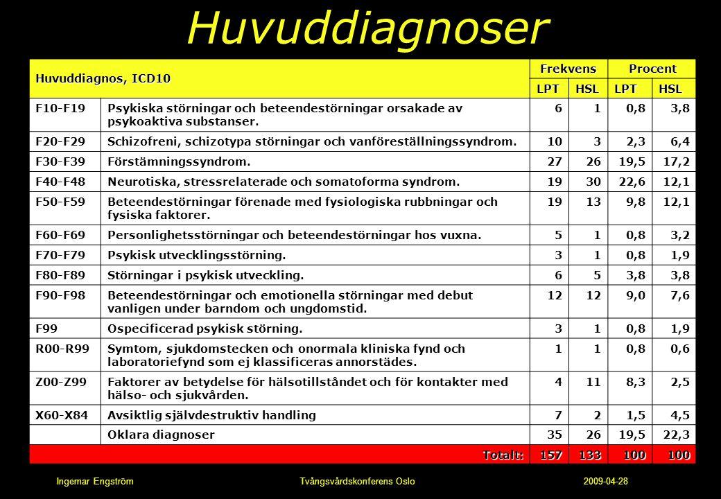 Huvuddiagnoser Huvuddiagnos, ICD10 Frekvens Procent LPT HSL F10-F19