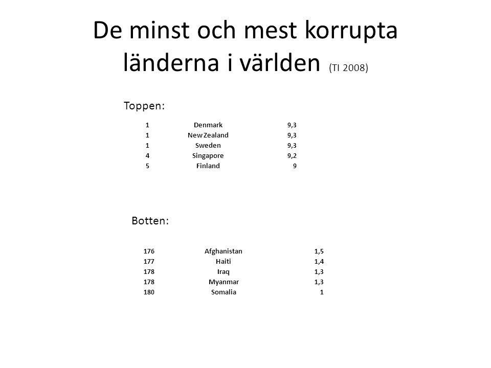 De minst och mest korrupta länderna i världen (TI 2008)