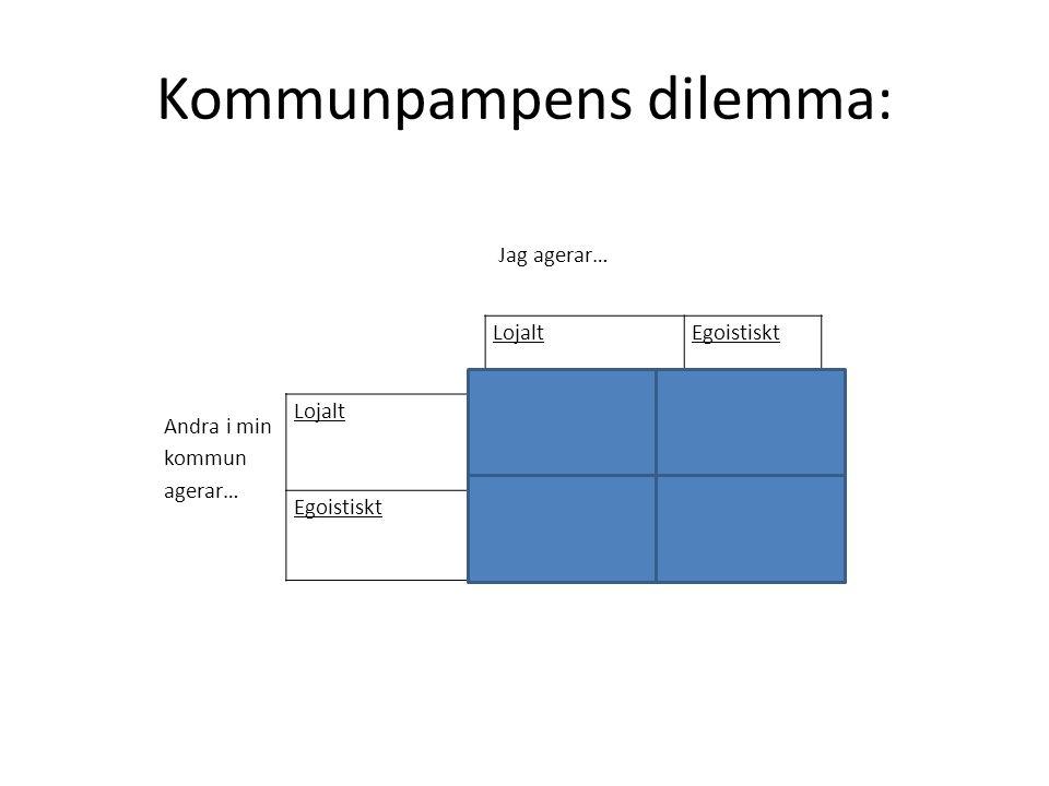 Kommunpampens dilemma:
