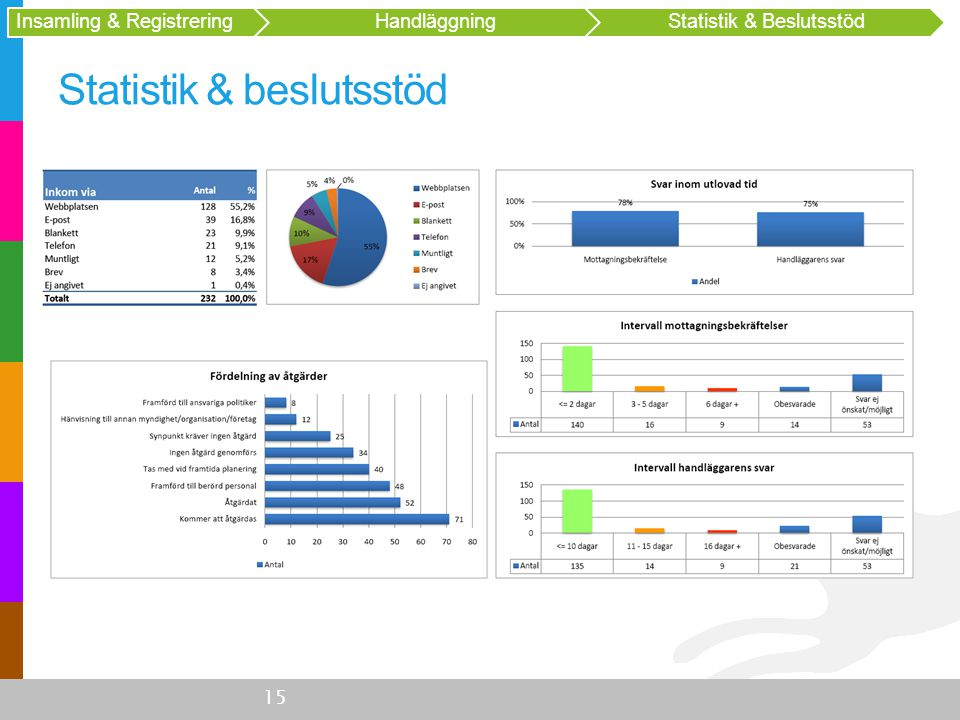 Statistik & beslutsstöd